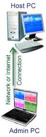 Acessar um PC remoto via Internet ou rede