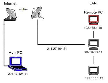 die aktuelle zeit auf dem computer und dem netzwerk: